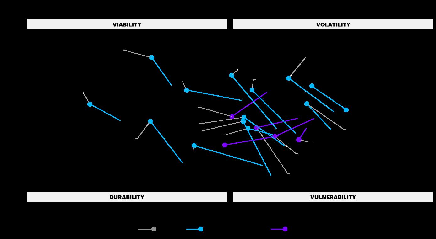 Current level of disruption VS Susceptibility of future disruption